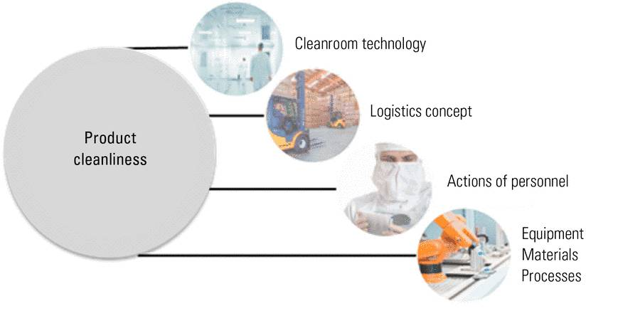 Fig. 2: Diagram showing the factors of a manufacturing organization which can influence product cleanliness [1, 2].