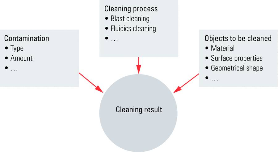 Fig. 3: Diagram showing the factors which influence the result of a cleaning system.