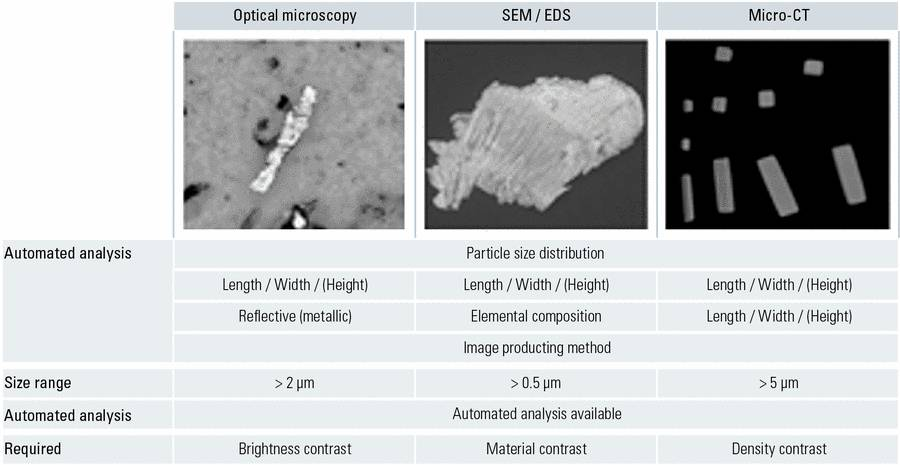 Fig. 5: Comparison of the performance of 3 particle analysis methods: optical (light) microscopy, scanning electron microscopy (SEM), and micro-computed tomography (micro-CT).